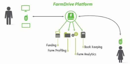 FarmDrive wins Thomson Reuters Africa Startups Challenge 2016