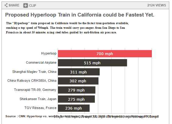 Really High Speed Travel: Elon Musk's Hyperloop