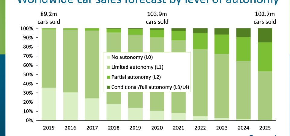 Different levels of automated driving and projected growth in 10 years