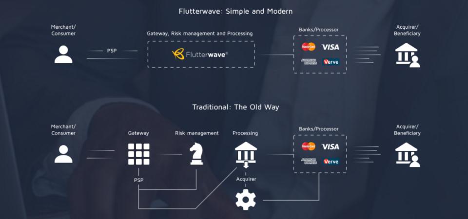 Atlas Mara through Visa launches attack against Flutterwave, Playstack as African Fintech battle heats up