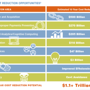 Breakdown of $1.1 trillion cost savings proposal drafted by the Technology CEO Council to Trump