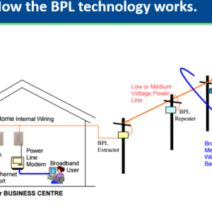 What is Power Line Communication technology?
