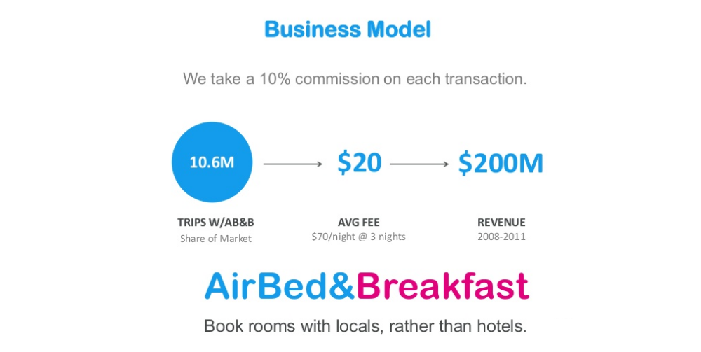 Business Plans Pitch Decks Of Airbnb Square Linkedin Youtube