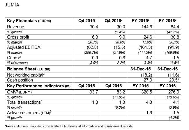 Jumia 2016 Financials – adjusted EBITDA loss €91.9 million, revenue decreased by 42%, both total transactions and active users down