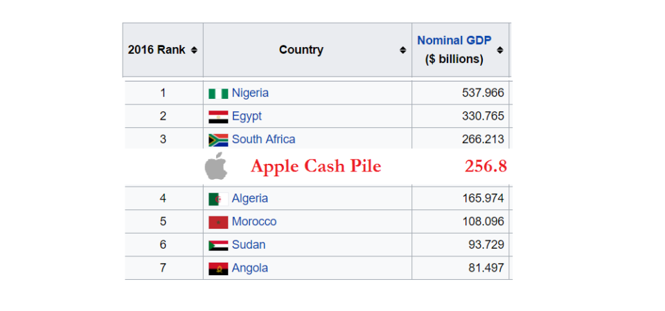 Apple cash pile of $256.8 billion greater than nominal GDP of any African nation but Nigeria, South Africa and Egypt