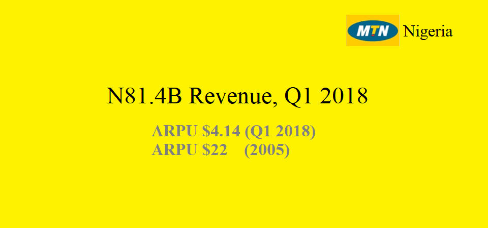MTN Nigeria Made N81.4B Revenue in Q1 2018; ARPU Dropped from $22 (2005) to $4 (2018)