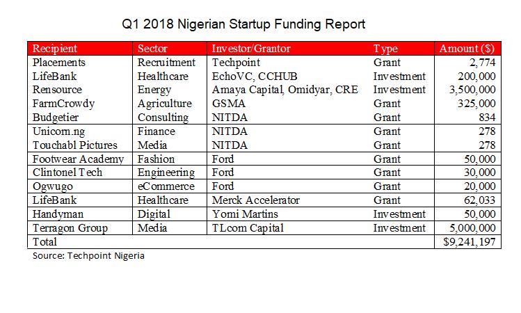 Nigerian Startups Raised $9.3 Million in Q1 2018
