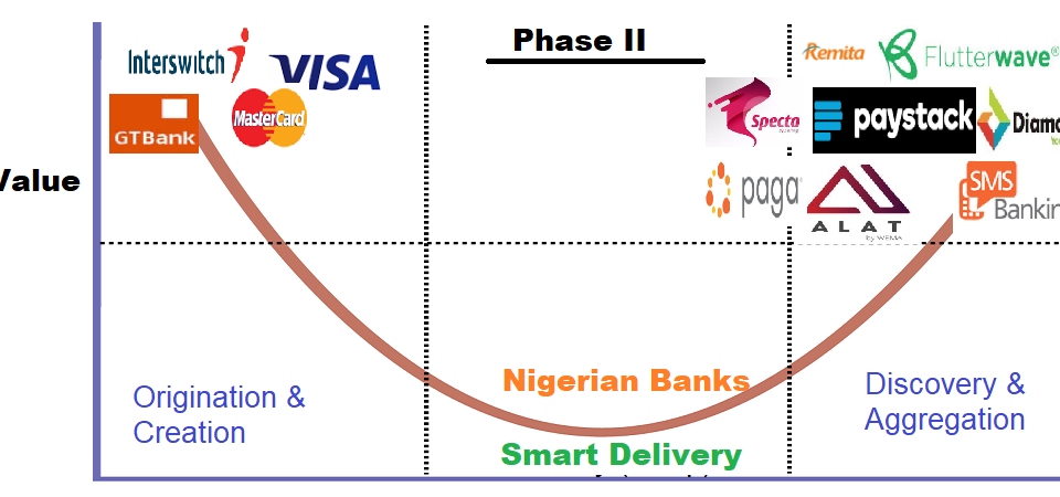 The Challenge before Fintechs as Nigerian Banks Evolve
