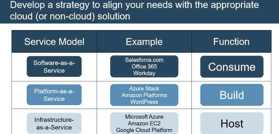 Comparison of Public, Private, Hybrid and Community Cloud Solutions