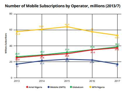 Nigeria Mobile Operators