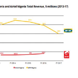 The State of Nigeria Mobile Operators:  MTN Nigeria, Airtel Nigeria, Globacom, 9mobile