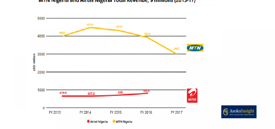 The State of Nigeria Mobile Operators:  MTN Nigeria, Airtel Nigeria, Globacom, 9mobile