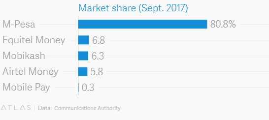 mobile money market Kenya