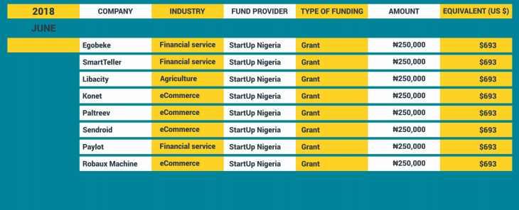 Startup Funding Nigeria