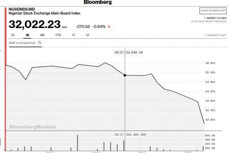 Crises in Nigerian Stock Market as Investors Flee