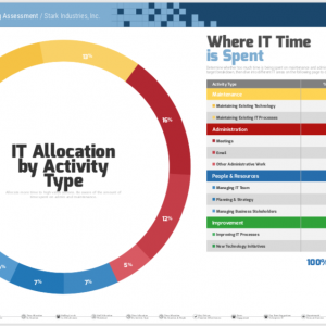 How To Assess What Your IT Team Members Do