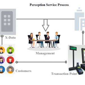 Operational Data + Experience Data = Perception Service
