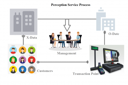 Operational Data + Experience Data = Perception Service