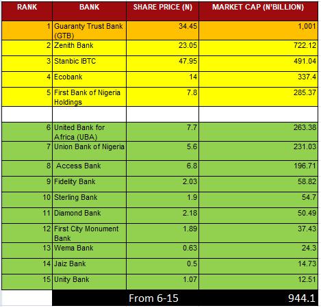 GTBank Market Cap BIGGER Than Smallest Ten Banks; 15 Banks Trading in Nigeria