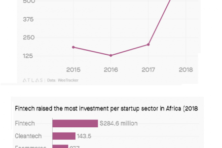 2018 Was Breakout Year For African Startups On Funding (See Plot)