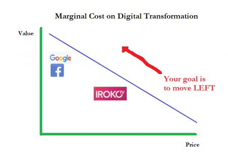 "During Digital Transformation of Consumer Business, Understanding ""Marginal Cost"" is Important"