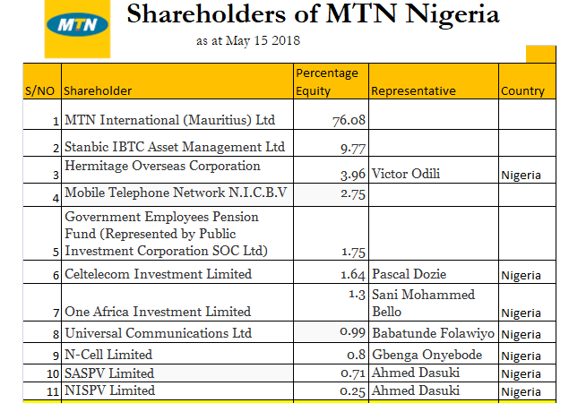 11 Largest Shareholders of MTN Nigeria