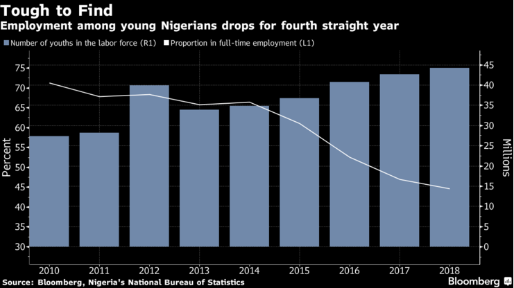 This Plot Explains Nigeria Since 2010 – Yet To Recover FULLY From 2008 Great Recession