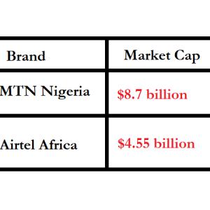 Market Cap: MTN Nigeria $8.7 Billion, Airtel Africa $4.55 Billion